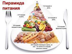 Що таке правильне харчування