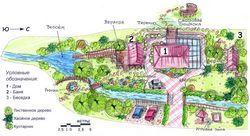 Планування ландшафтного дизайну на ділянці