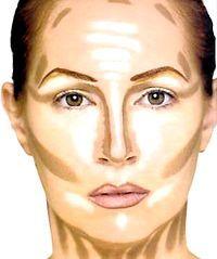 Правила нанесення макіяжу